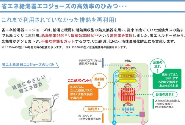 省エネ給湯器エコジョーズの高効率のひみつ